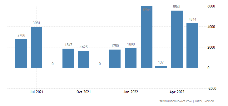 Mexico Exports of Molasses from Extracted Or Refining Of