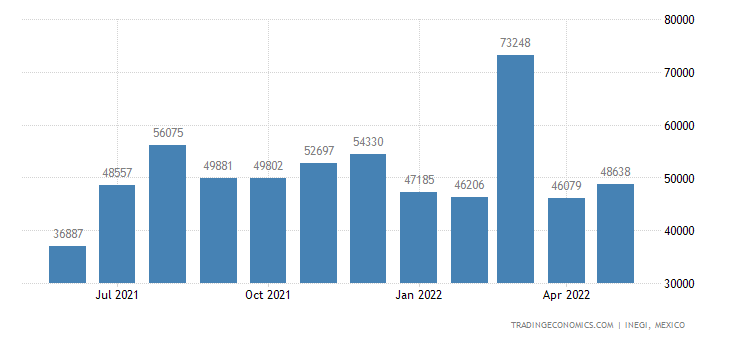 Mexico Exports of Molybdenum Ores & Concentrates
