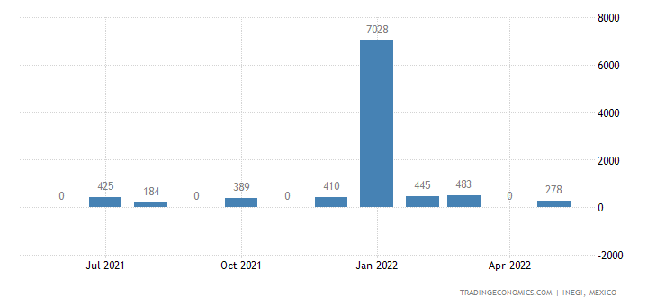 Mexico Exports of Motor Vehicles For The Transport of T