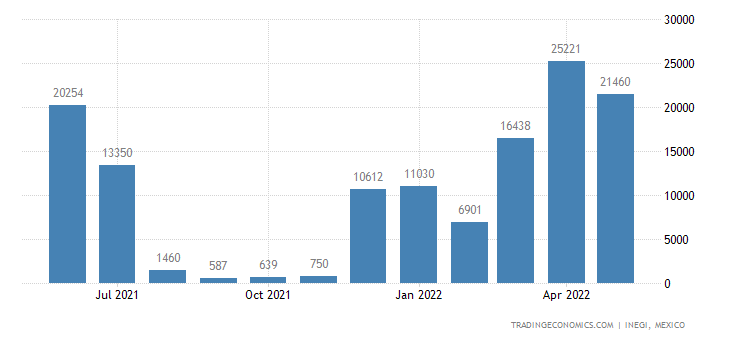 Mexico Exports of Motorcycles & Cycles Fitted With An Au