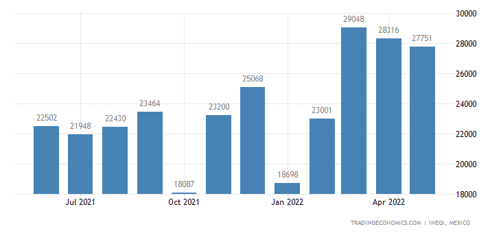 Mexico Exports of Mountings, Fittings & Similar Articles
