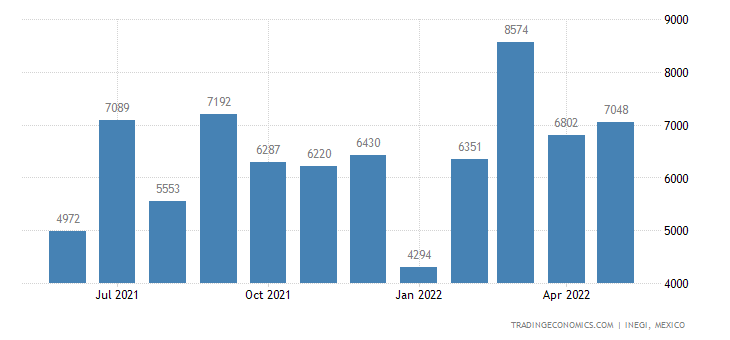 Mexico Exports of Musical Instruments, Amplified, Electr