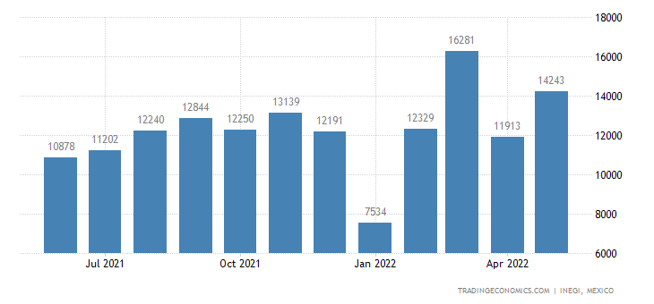 Mexico Exports of Musical Instruments, Parts & Accessori