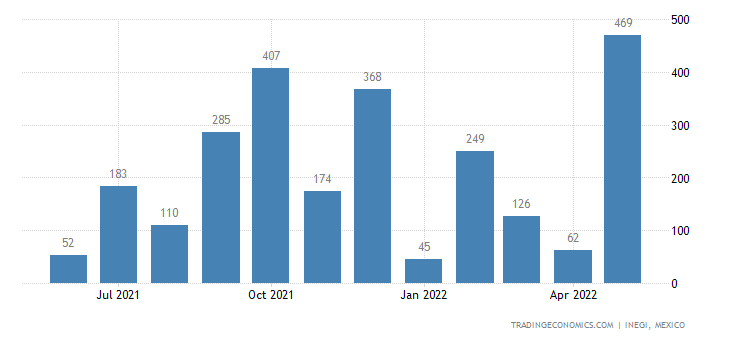 Mexico Exports of Newspapers, Journals & Periodicals, No