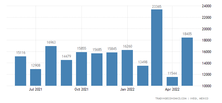 Mexico Exports of Nickel & Articles Thereof