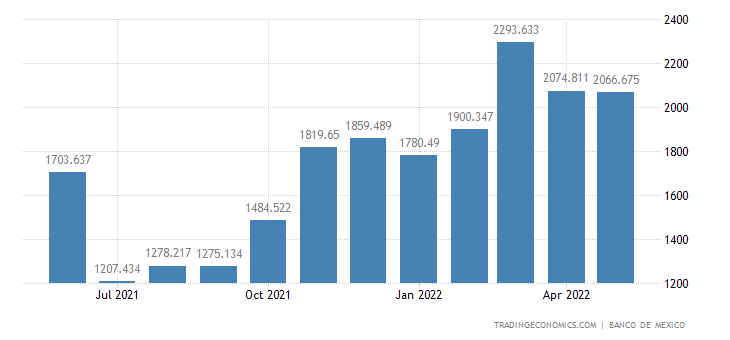Mexico Exports of Non-petroleum- Agriculture & Livestock