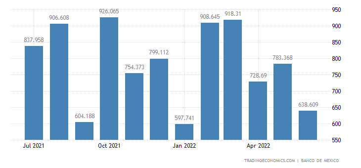 Mexico Exports of Non-petroleum- Extractive
