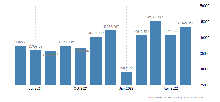 Mexico Exports of Non-petroleum- Manufactures