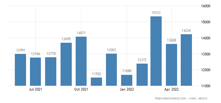 Mexico Exports of Nonwovens, Impregnated Or Not , Coated