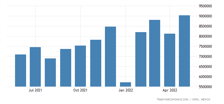 Mexico Exports of Nuclear Reactors, Boilers, Mach. & Equ