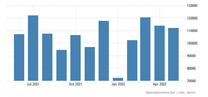 Mexico Exports of ols, Implements, Cutlery, Etc