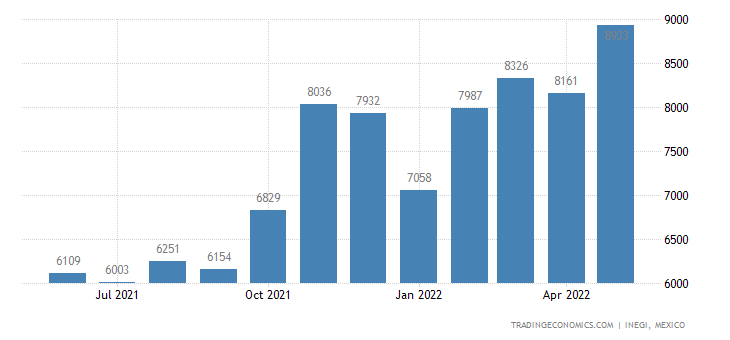 Mexico Exports of Paints & Varnishes Based On Synthetic