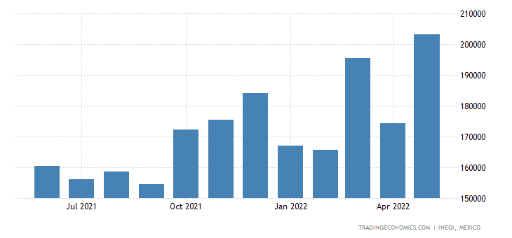 Mexico Exports of Paper & Paperboard
