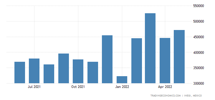 Mexico Exports of Parts & Accessories For Motor Vehicles
