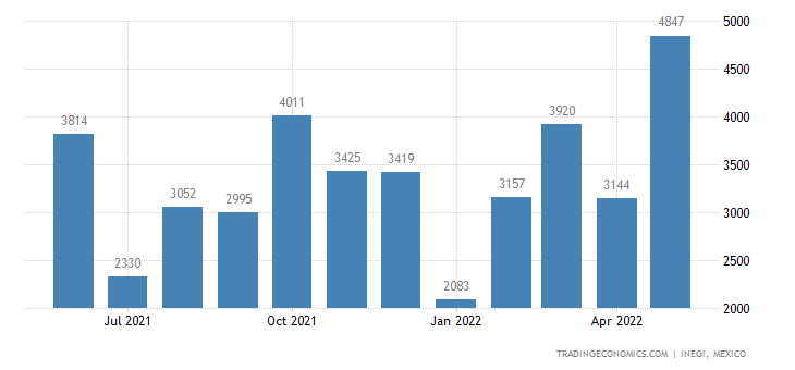 Mexico Exports of Parts of Footwear & Similar Articles