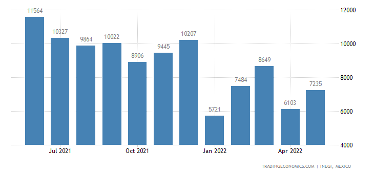 Mexico Exports of Perfumes & Toilet Waters
