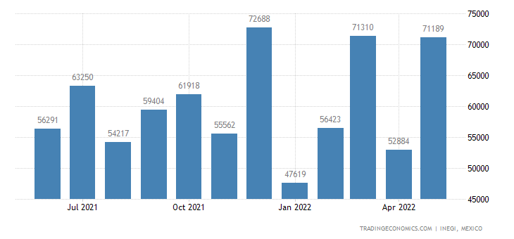 Mexico Exports of Personal Perfumery, Cosmetic Or Toilet