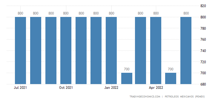 Mexico Exports of Petroleum - Natural Gas