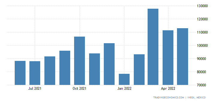 Mexico Exports of Plates, Sheets, Film,foil & Strip