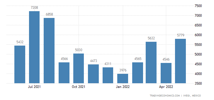 Mexico Exports of Plates, Sticks, Tips & Tools, Unmounted