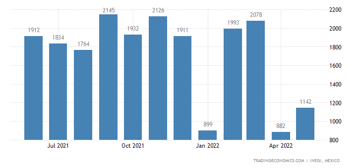 Mexico Exports of Polishes & Creams For Footwear, Furnit