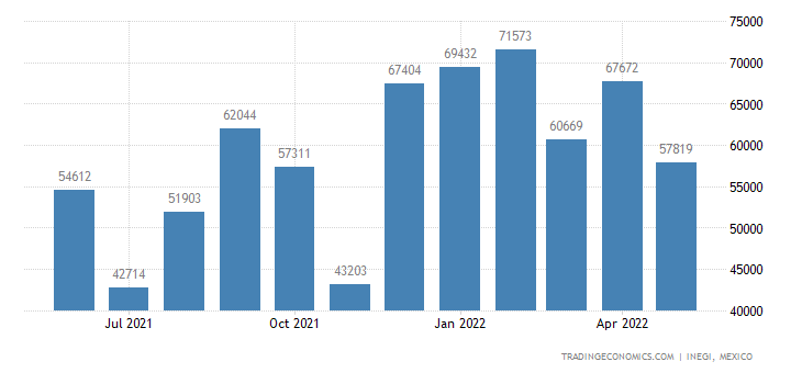 Mexico Exports of Polymers of Vinyl Chloride