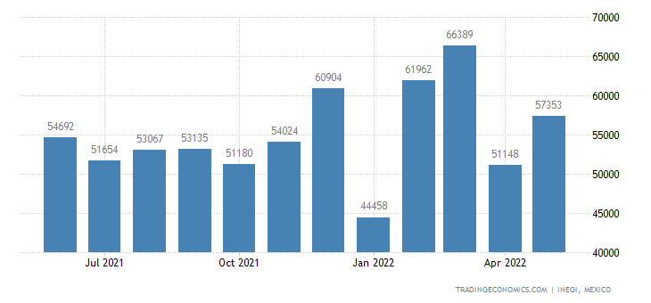 Mexico Exports of Preparations For Use On The Hair