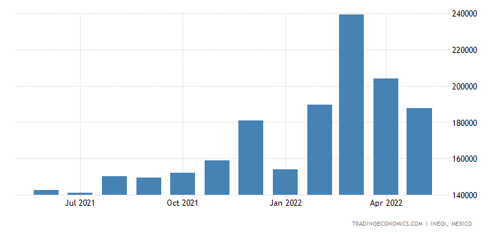 Mexico Exports of Preparations of Vegetables, Fruit, & O