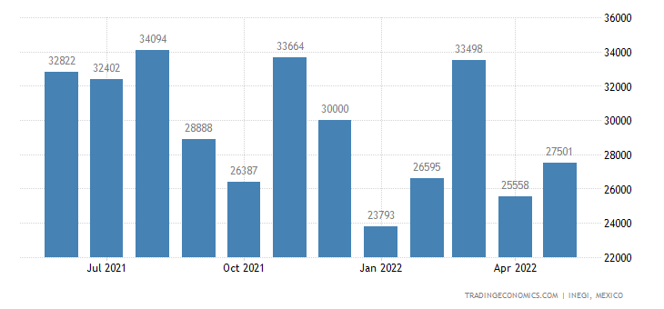 Mexico Exports of Prepared Foods from Swelling Or Roasti