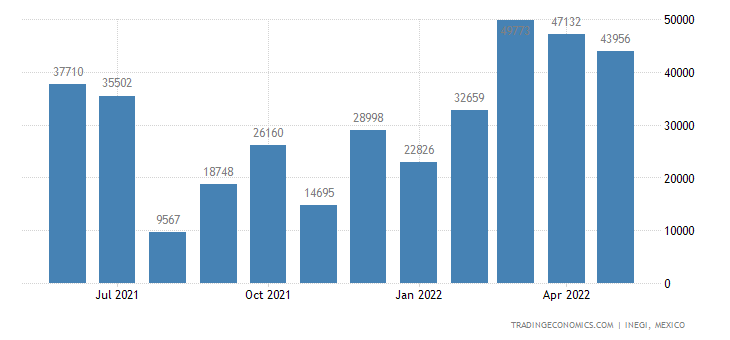 Mexico Exports of Prepared Human & Animal Blood, Antiser