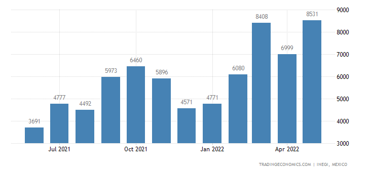 Mexico Exports of Prepared Or Preserved Meat, Meat Offal