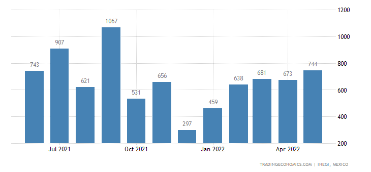 Mexico Exports of Quilted Textile Products In The Piece