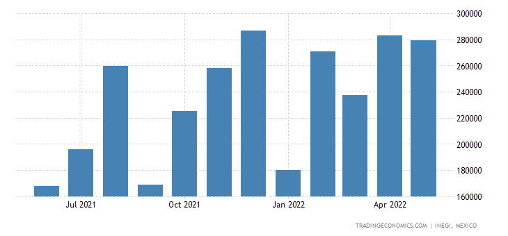 Mexico Exports of Railway Or Tramway Locomotives, Track