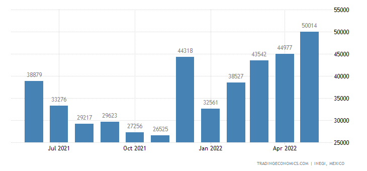 Mexico Exports of Residues & Waste from The Food Industr
