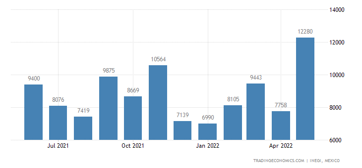 Mexico Exports of Sacks & Bags, of Textile Materials, Us