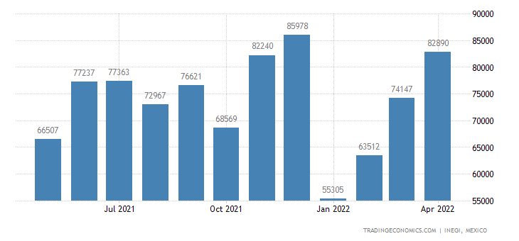 Mexico Exports of Salt, Sulfur, Earths & Stone, Etc