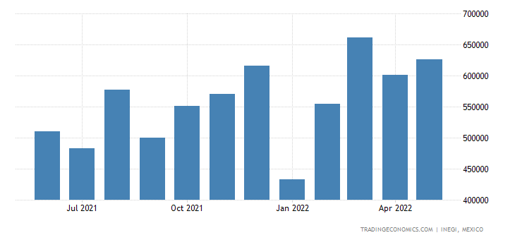 Mexico Exports of Seats Not Or Convertible Into Beds, &