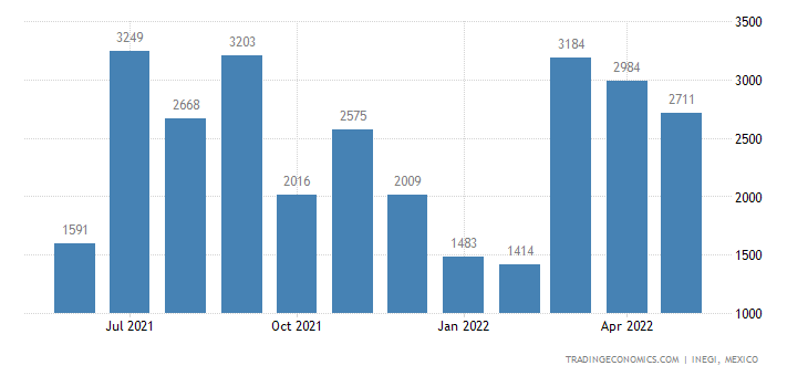 Mexico Exports of Seeds, Fruit & Spores, of A Kind Used