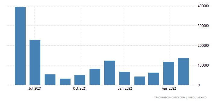 Mexico Exports of Ships, Boats & Floating Structures