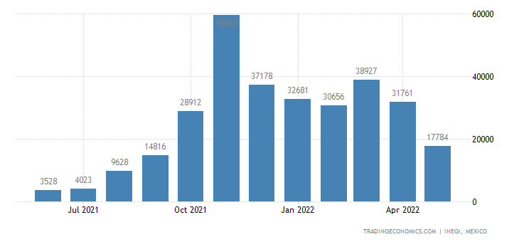 Mexico Exports of Shrimps & Prawns, Incl. In Shell, Cook