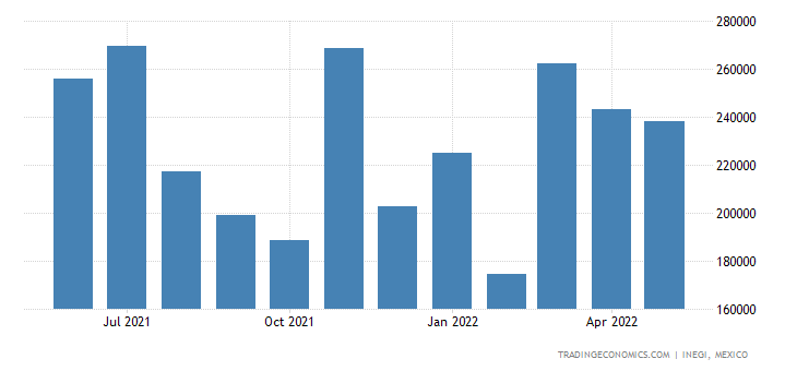 Mexico Exports of Silver, Unwrought Or In Powder Form