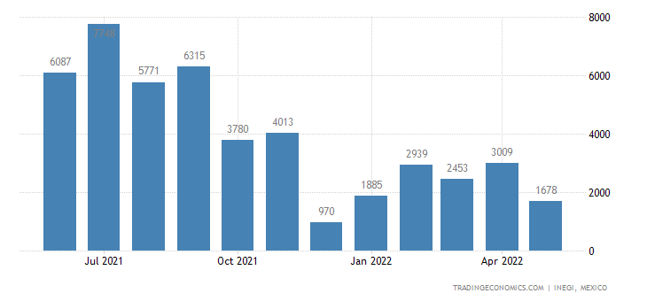 Mexico Exports of Soybean Oil & Its Fractions, Refined O