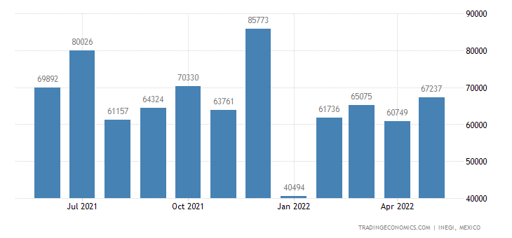 Mexico Exports of Stoves, Ranges, Grates, Cookers, Barbe