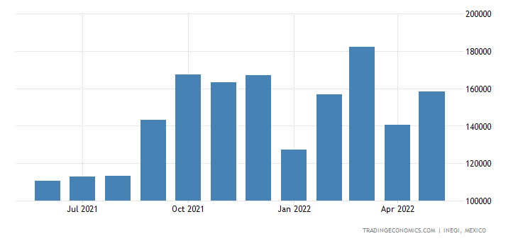 Mexico Exports of Structures & Parts Thereof