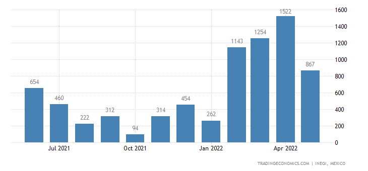 Mexico Exports of Synthetic Staple Fibers, Carded Or Com