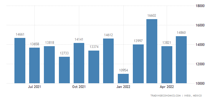 Mexico Exports of Textile Products & Articles For Techni