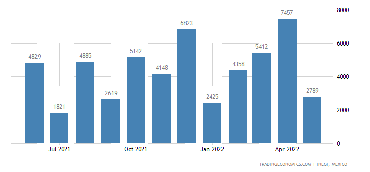Mexico Exports of Tin & Articles Thereof
