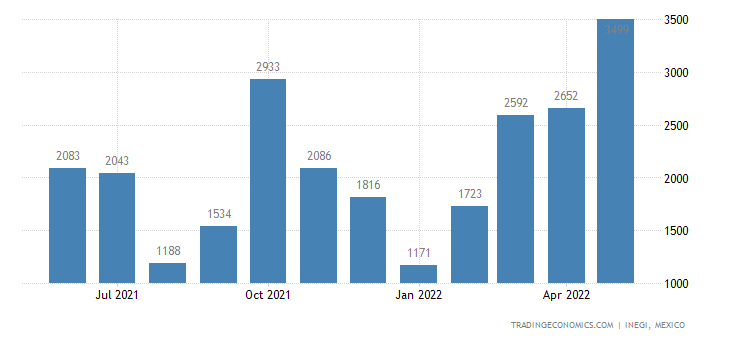 Mexico Exports of Track Suits, Ski-suits & Swimwear, Kn