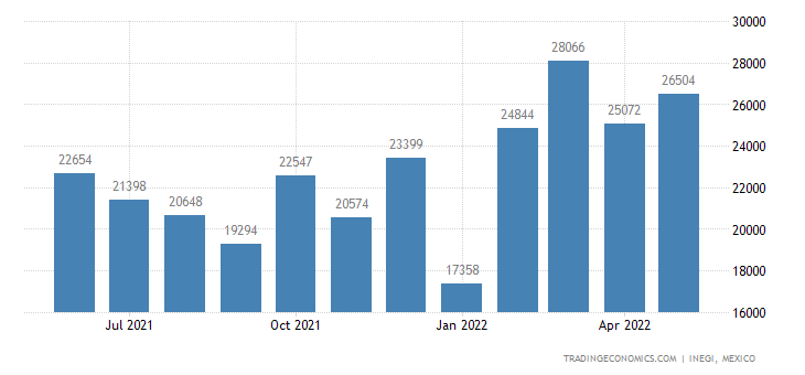 Mexico Exports of Track Suits, Ski-suits & Swimwear