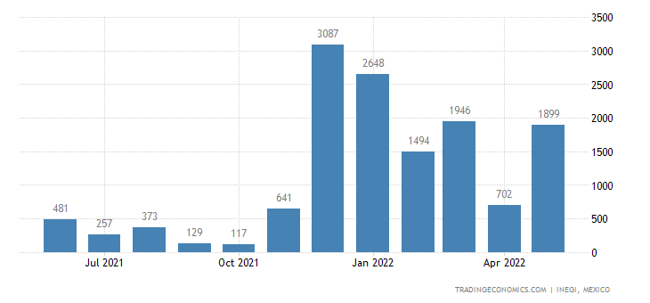 Mexico Exports of Turntables, Record Players, Cassette P